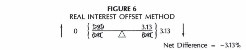 Real Interest Offset Method
