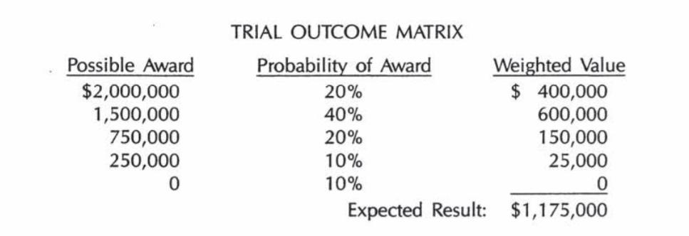 trial outcome matrix