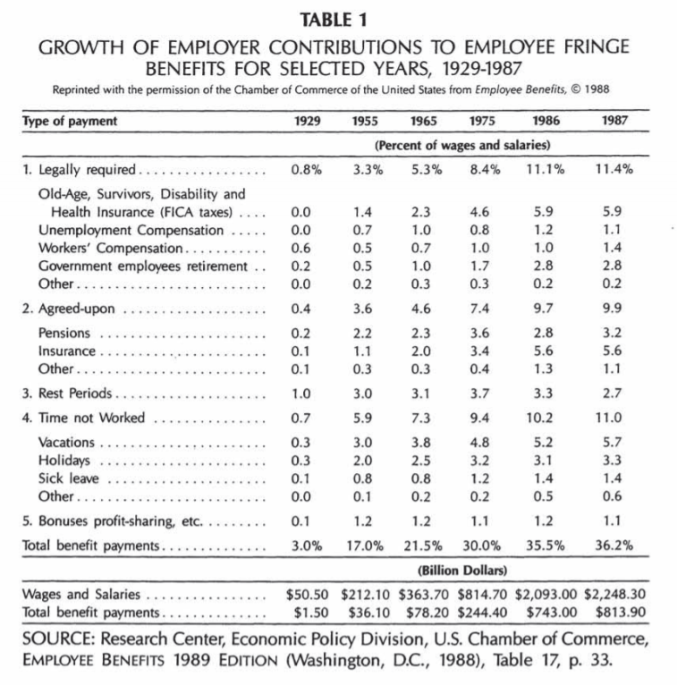 growth of employer contributions to employee fringe benefits for selected years, 1929-1987